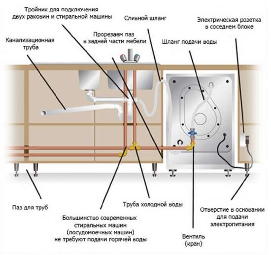Схема: подключение стиральной машины на кухне