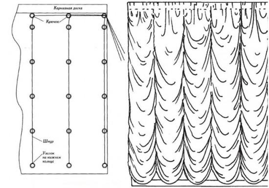 Схема: упрощенный метод пошива французской шторы
