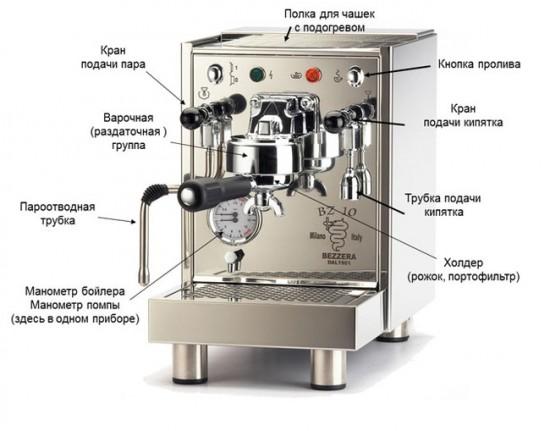 Устройство рожковой кофеварки