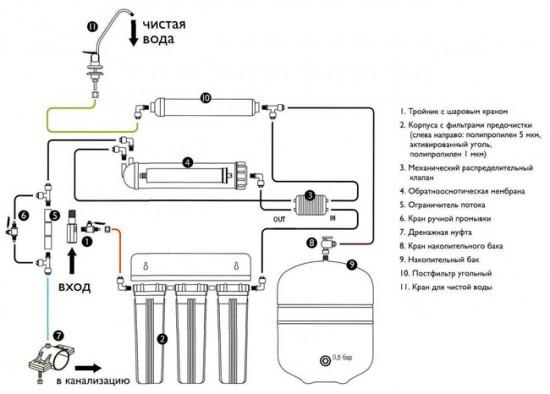 Схема подключения системы обратного осмоса