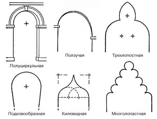 Виды арок по форме