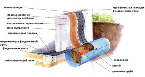 Схема: внутренняя гидроизоляция подвала