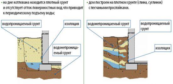 Расположение грунтовых вод и гидроизоляция подвала