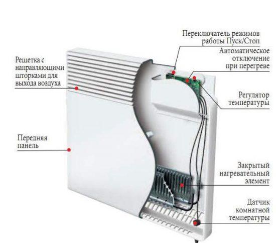 Устройство конвектора электрического