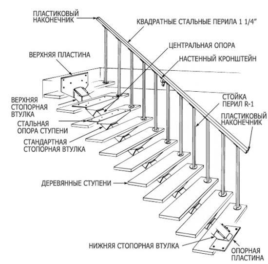 Схема: устройство металлической лестницы