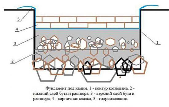 Схема фундамента для камина