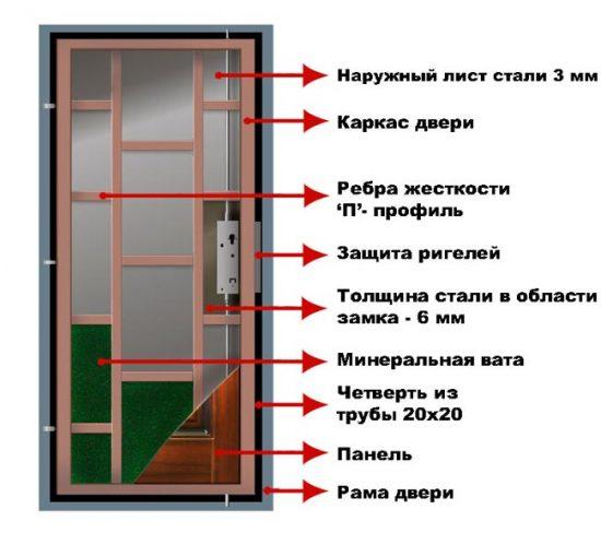 Устройство бронированной двери