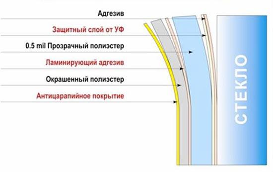 Тонировочная пленка структура