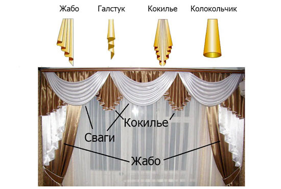 Декор ламбрекенов