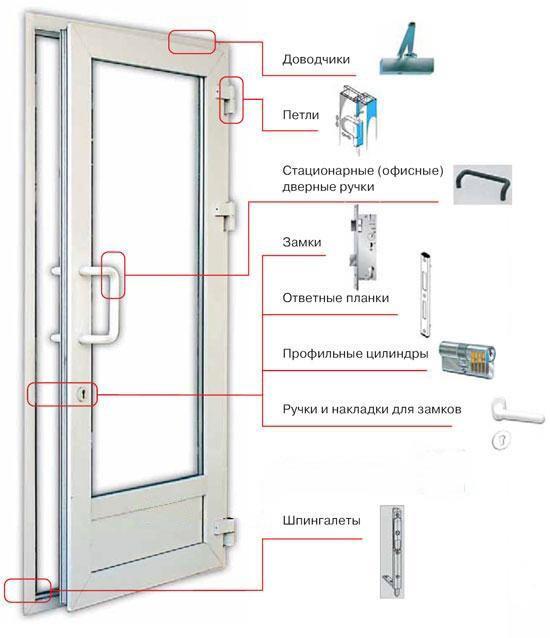 Строение пластиковой двери