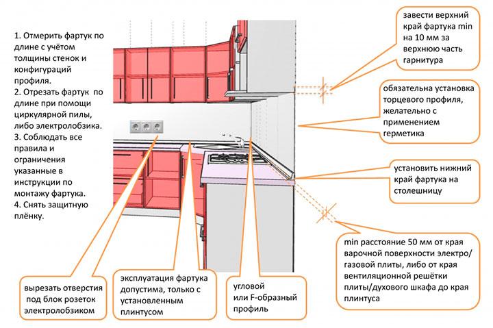 как монтировать стеновую панель