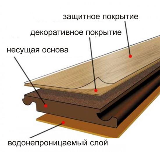 Схема: слои ламината