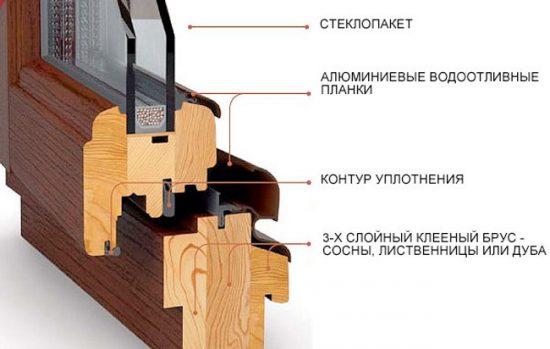 Схема: деревянный стеклопакет